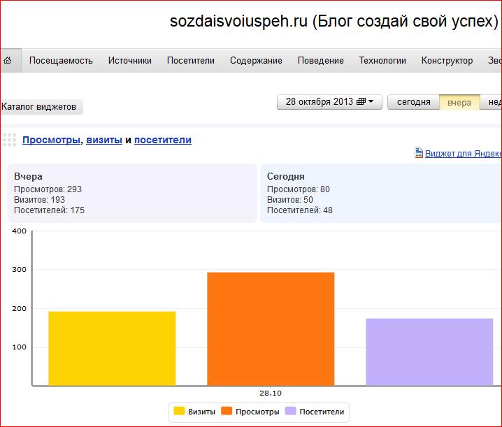 4 месяца с момента создания Блога - Посещаемость сайда около 200 человек в день