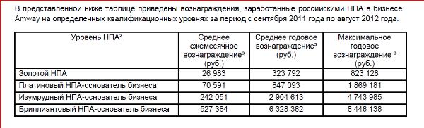 Среднестатистические Выплаты в Амвэй России